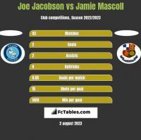 Joe Jacobson vs Jamie Mascoll h2h player stats
