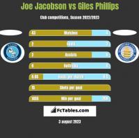 Joe Jacobson vs Giles Phillips h2h player stats