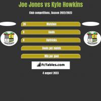 Joe Jones vs Kyle Howkins h2h player stats