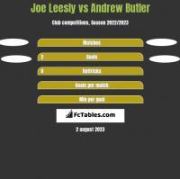 Joe Leesly vs Andrew Butler h2h player stats