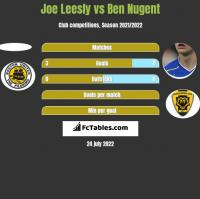 Joe Leesly vs Ben Nugent h2h player stats