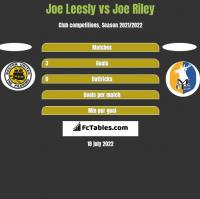 Joe Leesly vs Joe Riley h2h player stats