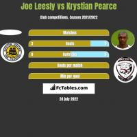 Joe Leesly vs Krystian Pearce h2h player stats