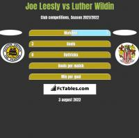 Joe Leesly vs Luther Wildin h2h player stats