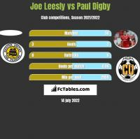 Joe Leesly vs Paul Digby h2h player stats
