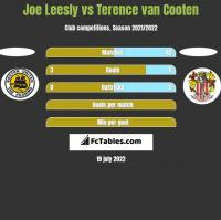 Joe Leesly vs Terence van Cooten h2h player stats