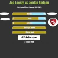 Joe Leesly vs Jordan Bedeau h2h player stats