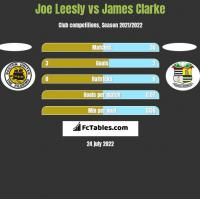 Joe Leesly vs James Clarke h2h player stats