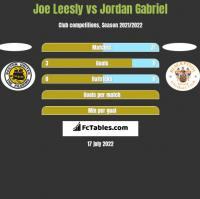 Joe Leesly vs Jordan Gabriel h2h player stats