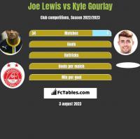 Joe Lewis vs Kyle Gourlay h2h player stats