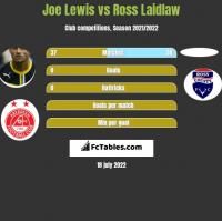 Joe Lewis vs Ross Laidlaw h2h player stats