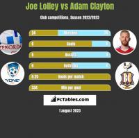 Joe Lolley vs Adam Clayton h2h player stats