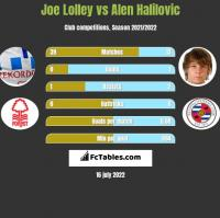 Joe Lolley vs Alen Halilovic h2h player stats
