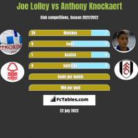 Joe Lolley vs Anthony Knockaert h2h player stats