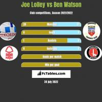Joe Lolley vs Ben Watson h2h player stats
