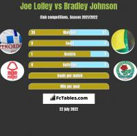 Joe Lolley vs Bradley Johnson h2h player stats