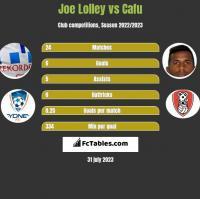 Joe Lolley vs Cafu h2h player stats