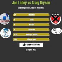 Joe Lolley vs Craig Bryson h2h player stats