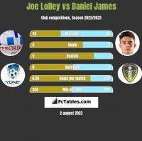 Joe Lolley vs Daniel James h2h player stats