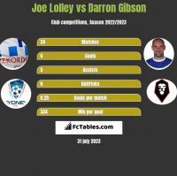 Joe Lolley vs Darron Gibson h2h player stats