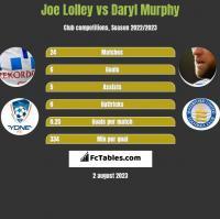 Joe Lolley vs Daryl Murphy h2h player stats