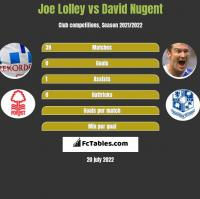 Joe Lolley vs David Nugent h2h player stats