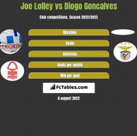 Joe Lolley vs Diogo Goncalves h2h player stats