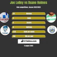 Joe Lolley vs Duane Holmes h2h player stats