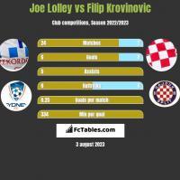 Joe Lolley vs Filip Krovinovic h2h player stats