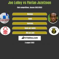Joe Lolley vs Florian Jozefzoon h2h player stats