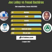 Joe Lolley vs Fouad Bachirou h2h player stats