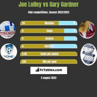 Joe Lolley vs Gary Gardner h2h player stats