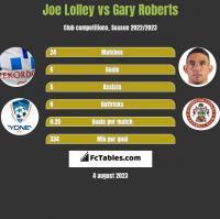 Joe Lolley vs Gary Roberts h2h player stats