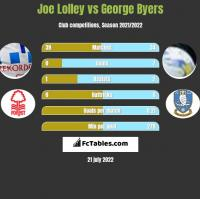 Joe Lolley vs George Byers h2h player stats