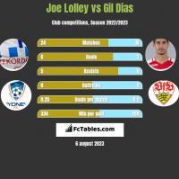 Joe Lolley vs Gil Dias h2h player stats