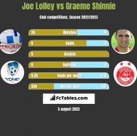 Joe Lolley vs Graeme Shinnie h2h player stats
