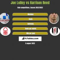 Joe Lolley vs Harrison Reed h2h player stats