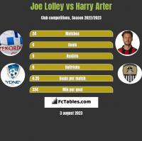 Joe Lolley vs Harry Arter h2h player stats