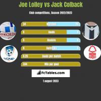 Joe Lolley vs Jack Colback h2h player stats