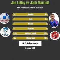 Joe Lolley vs Jack Marriott h2h player stats