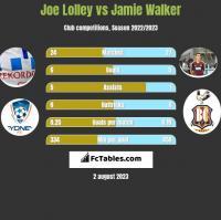 Joe Lolley vs Jamie Walker h2h player stats
