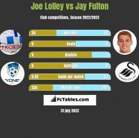 Joe Lolley vs Jay Fulton h2h player stats