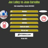Joe Lolley vs Joao Carvalho h2h player stats