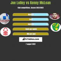 Joe Lolley vs Kenny McLean h2h player stats