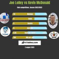 Joe Lolley vs Kevin McDonald h2h player stats