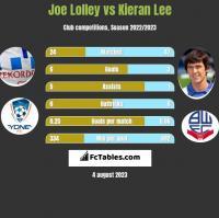 Joe Lolley vs Kieran Lee h2h player stats