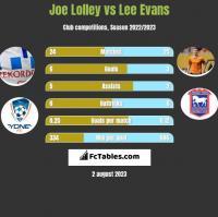 Joe Lolley vs Lee Evans h2h player stats