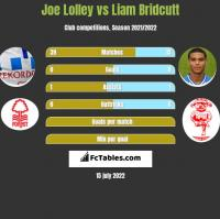 Joe Lolley vs Liam Bridcutt h2h player stats