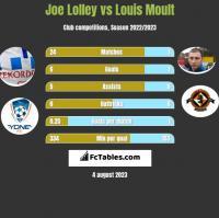 Joe Lolley vs Louis Moult h2h player stats
