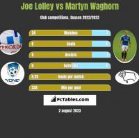 Joe Lolley vs Martyn Waghorn h2h player stats